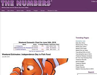 the-numbers.com screenshot