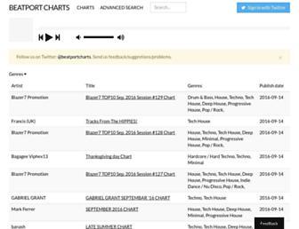 beatportcharts.com screenshot