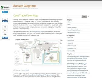 38cfca94d7e2a06f63f0734a7826defdcd80b424.jpg?uri=sankey-diagrams