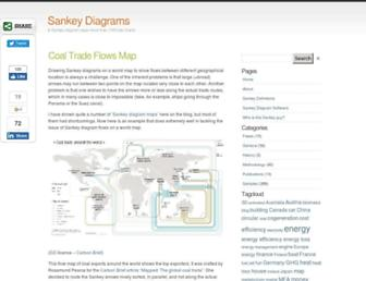 sankey-diagrams.com screenshot