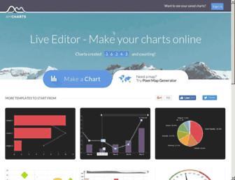 live.amcharts.com screenshot