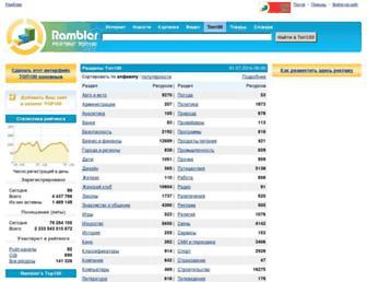 Main page screenshot of org.top100.rambler.ru
