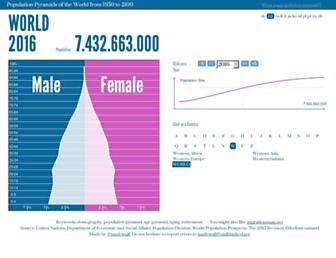 Screenshot for populationpyramid.net