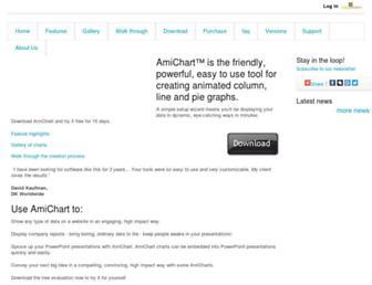 amichart.com screenshot