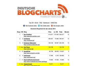 F94402197f645c82a08d56d1da1479b1fc51bf0c.jpg?uri=deutscheblogcharts
